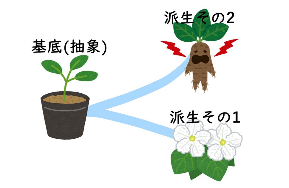 植物 継承 クラス プログラミング  抽象クラス 純粋仮想関数 派生クラス 基底クラス