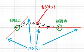 Blender カーブオブジェクト ハンドル 編集モード 3DCG モデリング