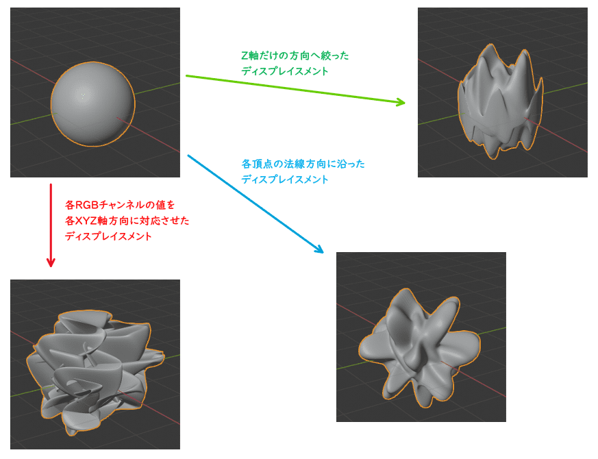 Blender ディスプレイス モディファイアー ディスプレイスメントマッピング テクスチャマッピング 3DCG モデリング