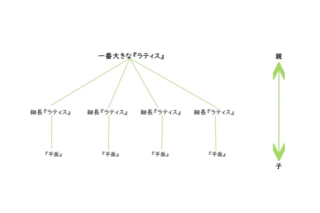 ペアレント 関係図