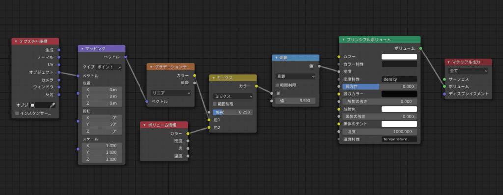 Blender ボリューム マテリアル シェーダーエディター 3DCG ノード